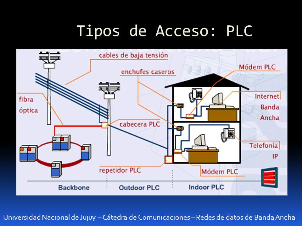 Tipos de Acceso: PLC Universidad Nacional de Jujuy – Cátedra de Comunicaciones – Redes de datos de Banda Ancha