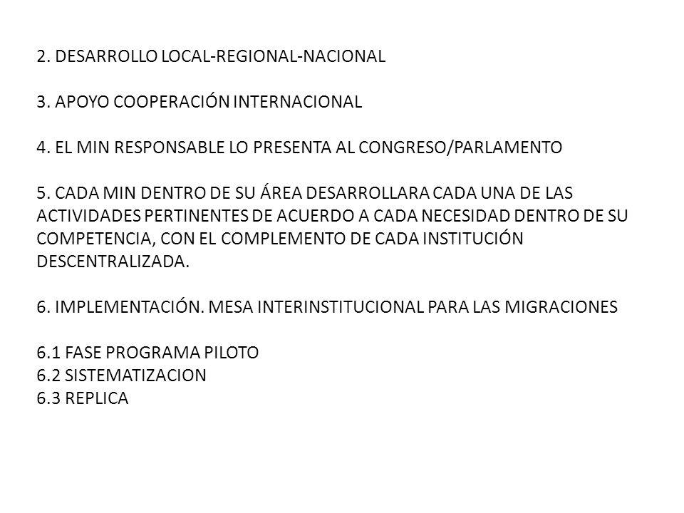 2. DESARROLLO LOCAL-REGIONAL-NACIONAL 3. APOYO COOPERACIÓN INTERNACIONAL 4. EL MIN RESPONSABLE LO PRESENTA AL CONGRESO/PARLAMENTO 5. CADA MIN DENTRO D