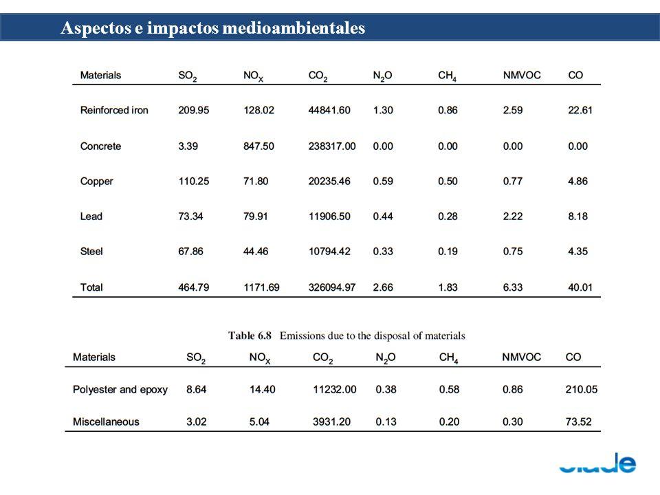 Aspectos e impactos medioambientales