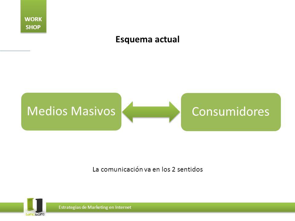 WORK SHOP Estrategias de Marketing en Internet Esquema actual La comunicación va en los 2 sentidos Medios MasivosConsumidores