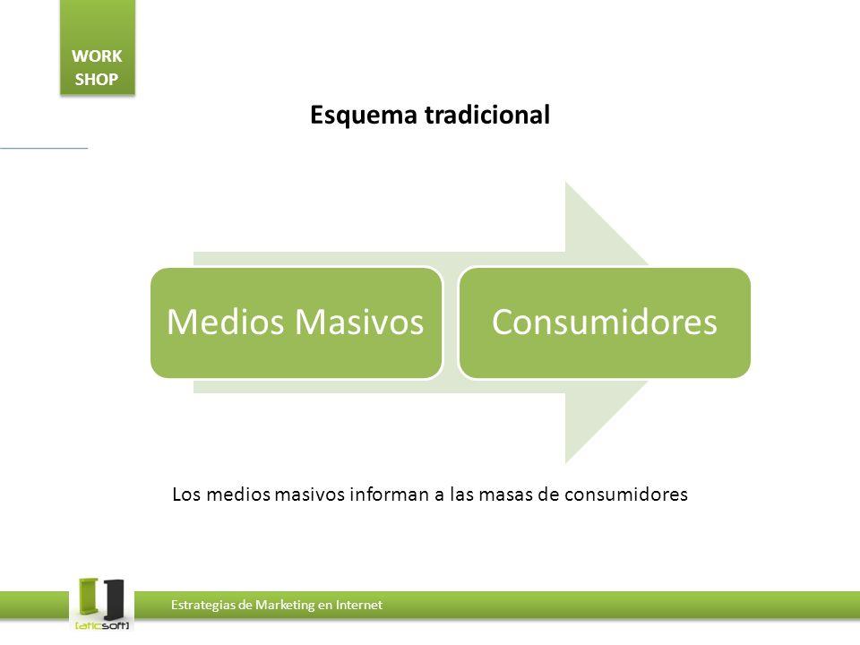 WORK SHOP Estrategias de Marketing en Internet Esquema tradicional Medios MasivosConsumidores Los medios masivos informan a las masas de consumidores