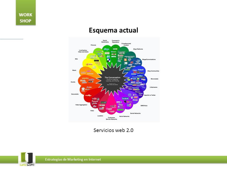 WORK SHOP Estrategias de Marketing en Internet Esquema actual Servicios web 2.0