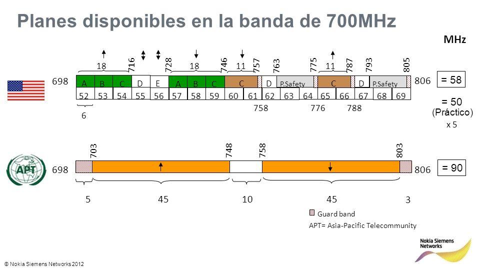 © Nokia Siemens Networks 2012 Planes disponibles en la banda de 700MHz APT= Asia-Pacific Telecommunity Guard band 45 105 3 698806 703 748758803 52 53 54555657 58 5960616263646566676869 P.Safety A BC D E BCA C D DC 6 716728 746 757 763 775 787 793805 18 11 758 776 788 MHz 806 698 = 58 = 50 x 5 (Práctico) = 90