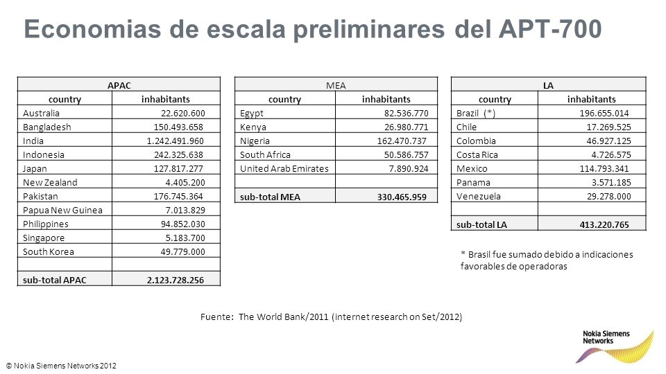 © Nokia Siemens Networks 2012 Economias de escala del US-700 NAM (US 700) Countryinhabitants Canada (*1) 34.480.000 United States of America 311.591.917 sub-total NAM 346.071.917 Fuentes: The World Bank/2011 (internet research on Set/2012) * 1: Census 2011, Statistics Canada