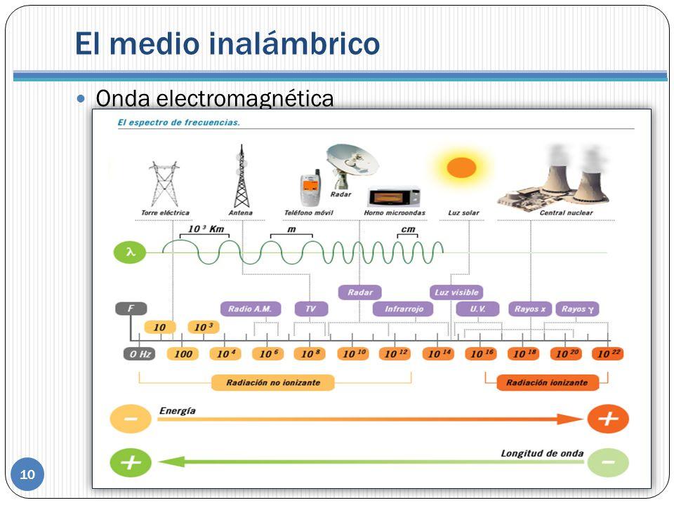 El medio inalámbrico 10 Onda electromagnética