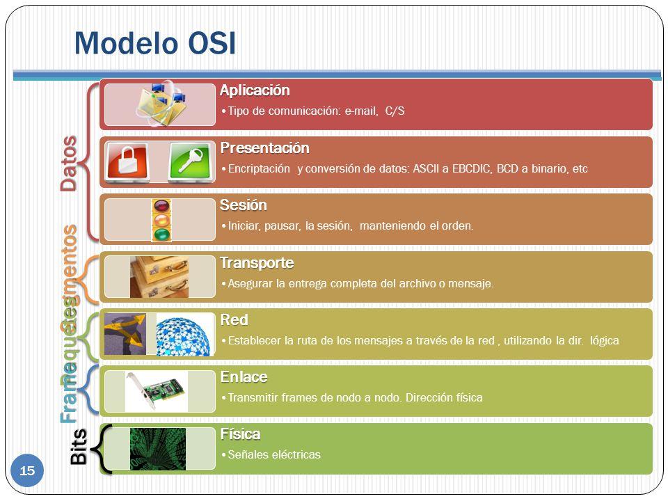 Modelo OSI 15 Datos Segmentos Paquetes Bits Frame