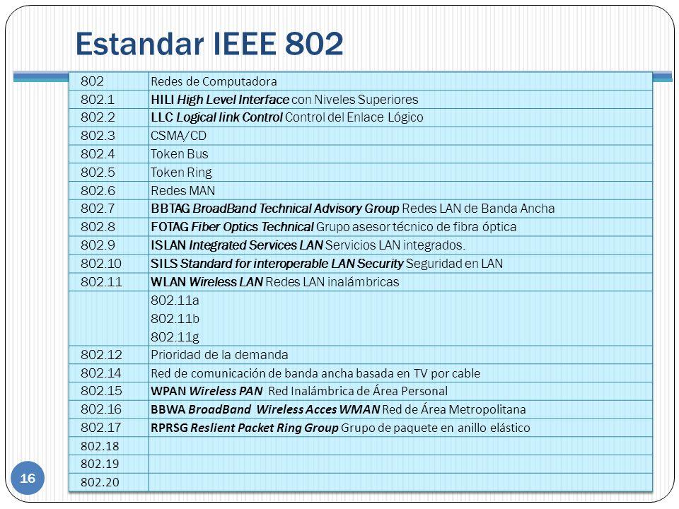 Estandar IEEE 802 16 Lista de estándares Actividad interactiva