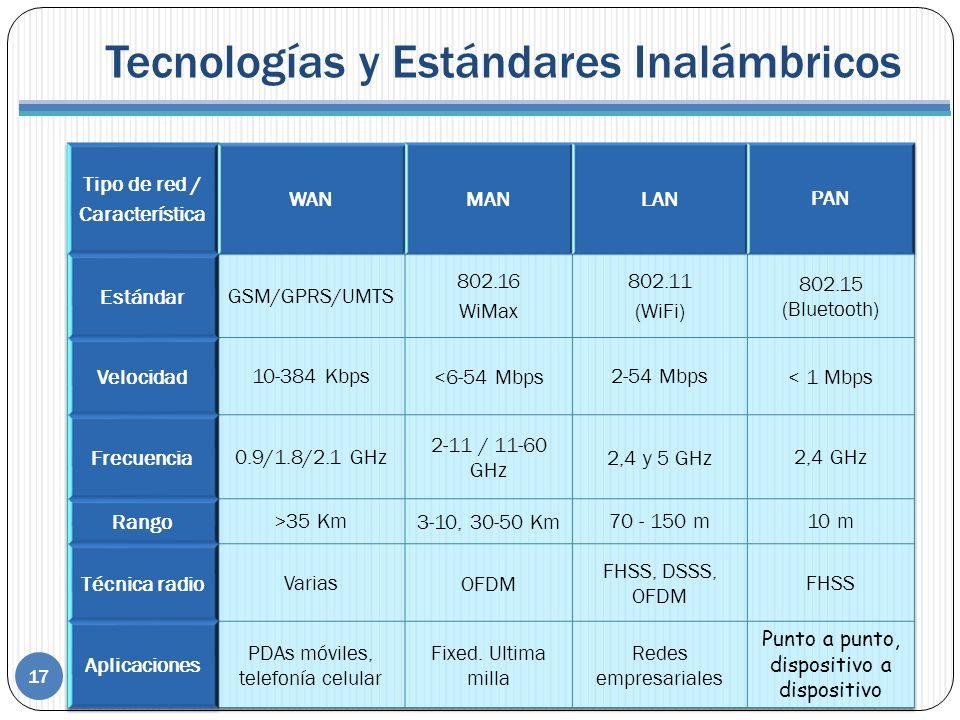 Tecnologías y Estándares Inalámbricos 17 WAN Red de Área Extensa MAN Red de Área Metropolitana 802.16 LAN Red de Área local 802.11 PAN Red de área Personal 802.15