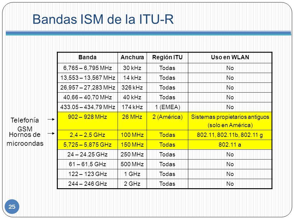 Bandas ISM de la ITU-R 25 BandaAnchuraRegión ITUUso en WLAN 6,765 – 6,795 MHz30 kHzTodasNo 13,553 – 13,567 MHz14 kHzTodasNo 26,957 – 27,283 MHz326 kHzTodasNo 40,66 – 40,70 MHz40 kHzTodasNo 433.05 – 434,79 MHz174 kHz1 (EMEA)No 902 – 928 MHz26 MHz2 (América)Sistemas propietarios antiguos (solo en América) 2,4 – 2,5 GHz100 MHzTodas802.11, 802.11b, 802.11 g 5,725 – 5,875 GHz150 MHzTodas802.11 a 24 – 24.25 GHz250 MHzTodasNo 61 – 61,5 GHz500 MHzTodasNo 122 – 123 GHz1 GHzTodasNo 244 – 246 GHz2 GHzTodasNo Hornos de microondas Telefonía GSM
