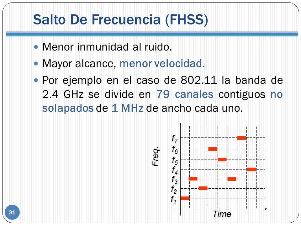 Menor inmunidad al ruido. Mayor alcance, menor velocidad. Por ejemplo en el caso de 802.11 la banda de 2.4 GHz se divide en 79 canales contiguos no so