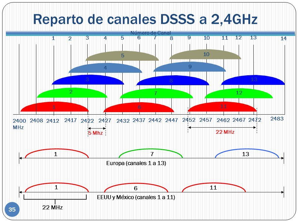 Reparto de canales DSSS a 2,4GHz 35 Europa (canales 1 a 13) EEUU y México (canales 1 a 11) 1713 1 6 11 22 MHz 1 2 3 4 5 6 7 8 9 10 11 2400 MHz Número de Canal 22 MHz 2412 2417 2422 2427 2432 243724422447 24522457 2462 12 2467 2472 2483 13 14 1 2 3 4 5 6 7 8 9 10 11 12 13 5 Mhz 2408