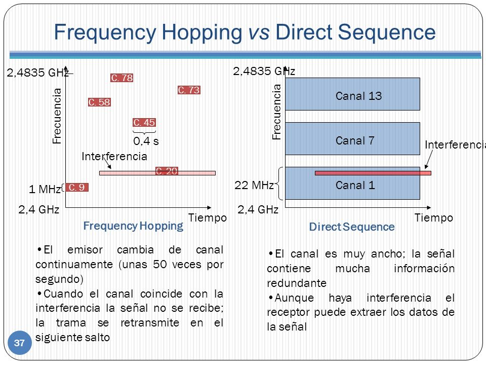 Frequency Hopping vs Direct Sequence Frequency Hopping Direct Sequence Frecuencia 2,4 GHz 2,4835 GHz C. 9 C. 20 C. 45 C. 78 C. 58 C. 73 Frecuencia 2,4