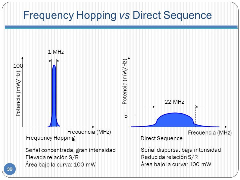 Frequency Hopping Direct Sequence Potencia (mW/Hz) Frecuencia (MHz) Potencia (mW/Hz) Frecuencia (MHz) 1 MHz 22 MHz Señal concentrada, gran intensidad Elevada relación S/R Área bajo la curva: 100 mW Señal dispersa, baja intensidad Reducida relación S/R Área bajo la curva: 100 mW Frequency Hopping vs Direct Sequence 100 5 39