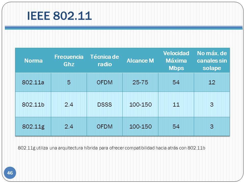 IEEE 802.11 46 802.11g utiliza una arquitectura híbrida para ofrecer compatibilidad hacia atrás con 802.11b