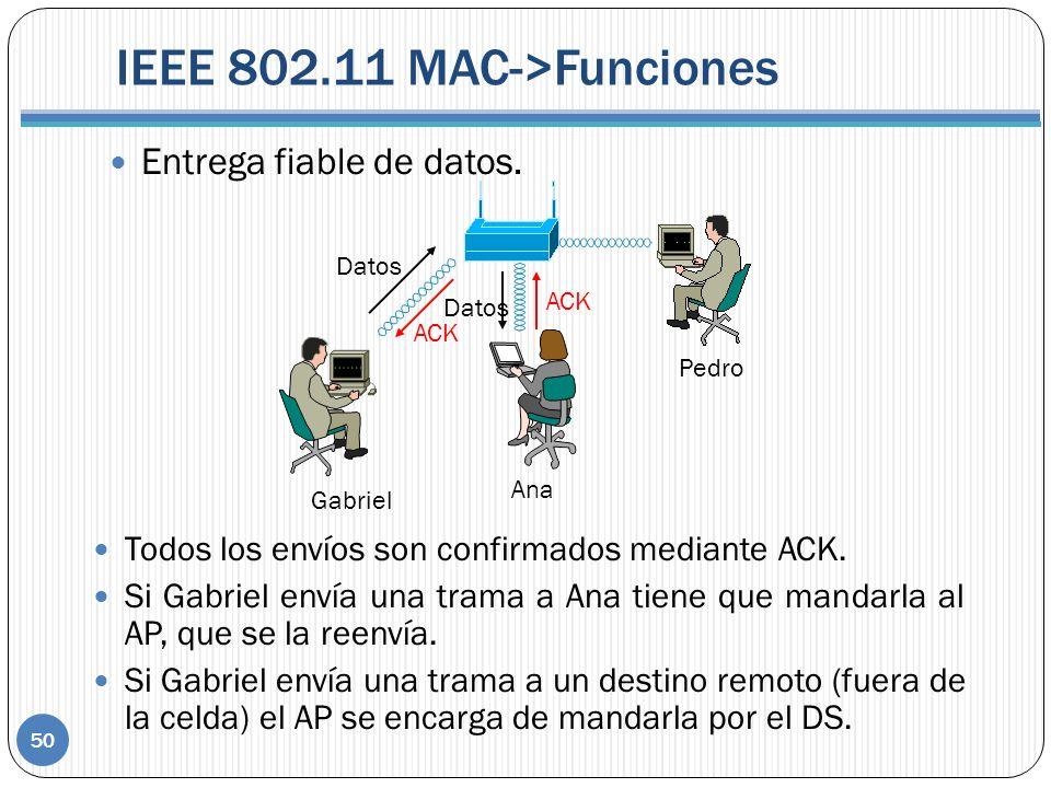 IEEE 802.11 MAC->Funciones 50 Entrega fiable de datos. Gabriel Ana Pedro Datos ACK Datos Todos los envíos son confirmados mediante ACK. Si Gabriel env