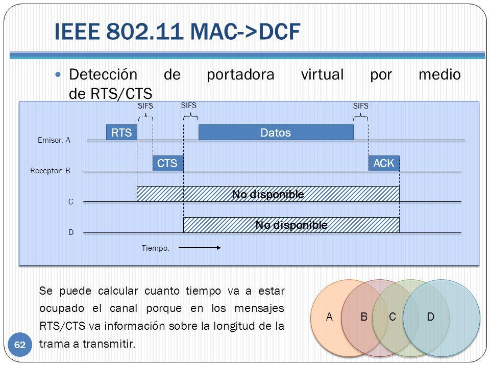 IEEE 802.11 MAC->DCF 62 Detección de portadora virtual por medio de RTS/CTS Datos No disponible RTS CTSACK Tiempo: D C Receptor: B Emisor: A SIFS Se puede calcular cuanto tiempo va a estar ocupado el canal porque en los mensajes RTS/CTS va información sobre la longitud de la trama a transmitir.