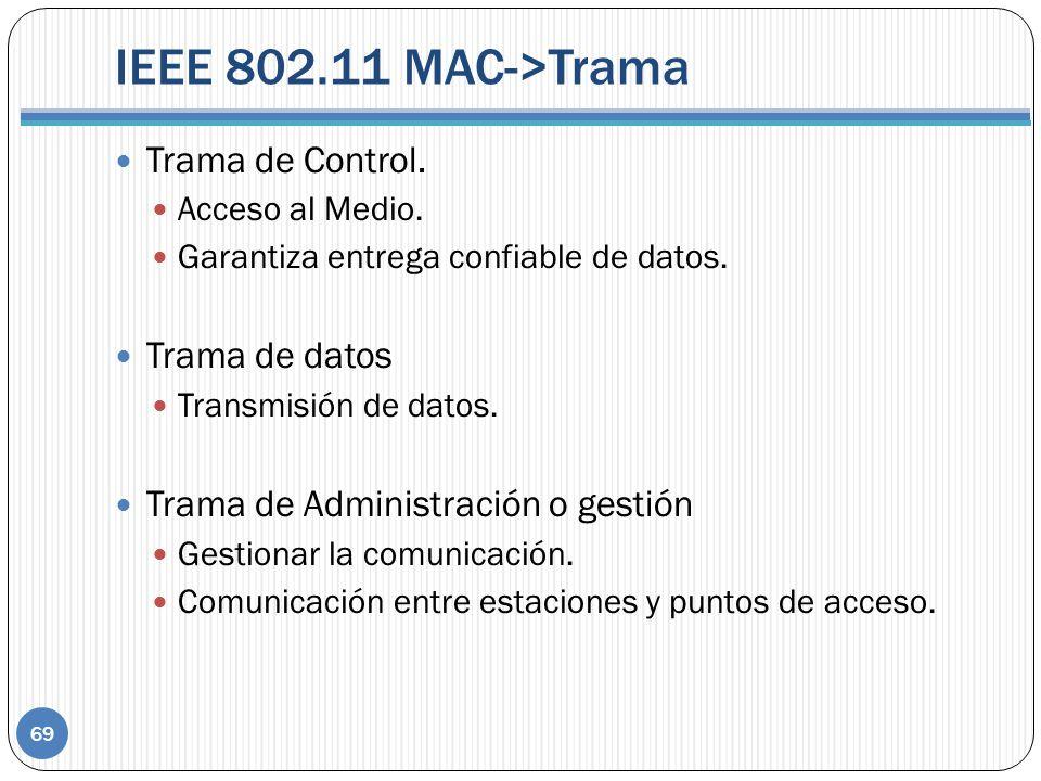 IEEE 802.11 MAC->Trama 69 Trama de Control. Acceso al Medio. Garantiza entrega confiable de datos. Trama de datos Transmisión de datos. Trama de Admin