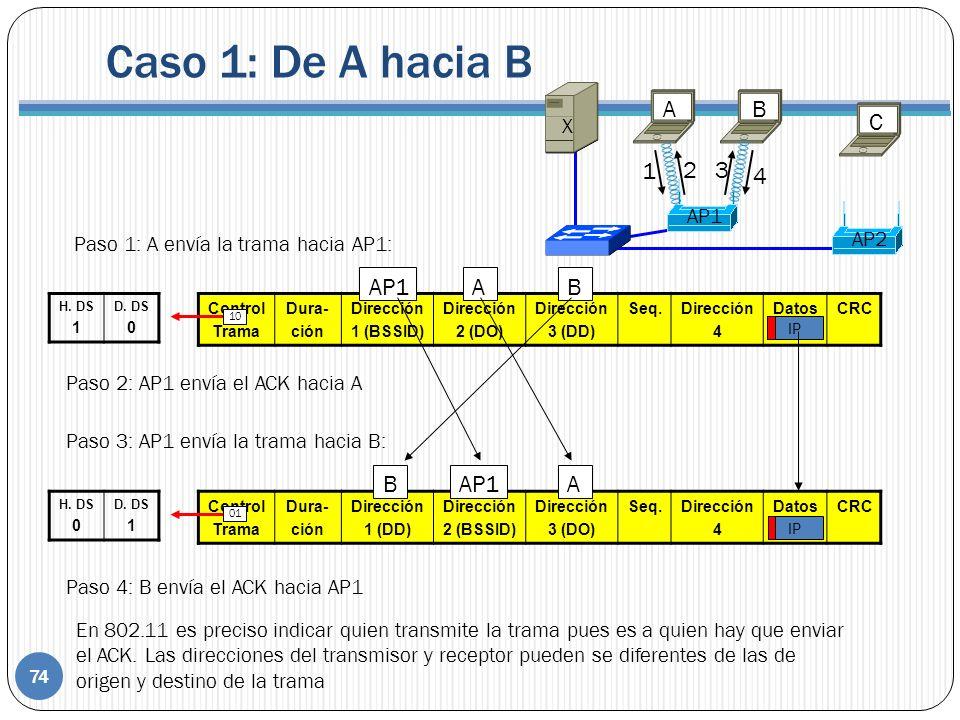 Control Trama Dura- ción Dirección 1 (BSSID) Dirección 2 (DO) Dirección 3 (DD) Seq.Dirección 4 DatosCRC Control Trama Dura- ción Dirección 1 (DD) Dirección 2 (BSSID) Dirección 3 (DO) Seq.Dirección 4 DatosCRC IP Paso 1: A envía la trama hacia AP1: AP1AB H.