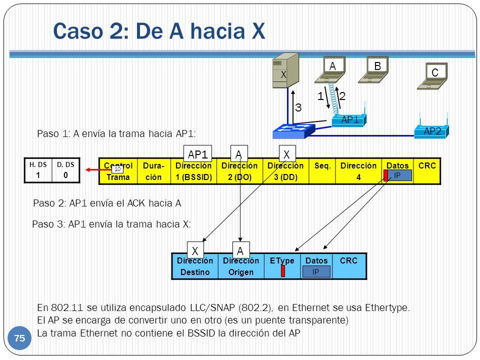 Control Trama Dura- ción Dirección 1 (BSSID) Dirección 2 (DO) Dirección 3 (DD) Seq.Dirección 4 DatosCRC IP Paso 1: A envía la trama hacia AP1: AP1AX H.