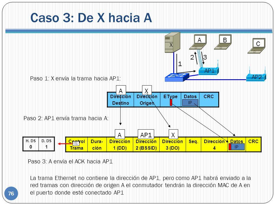 Control Trama Dura- ción Dirección 1 (DD) Dirección 2 (BSSID) Dirección 3 (DO) Seq.Dirección 4 DatosCRC IP Paso 1: X envía la trama hacia AP1: AAP1X H