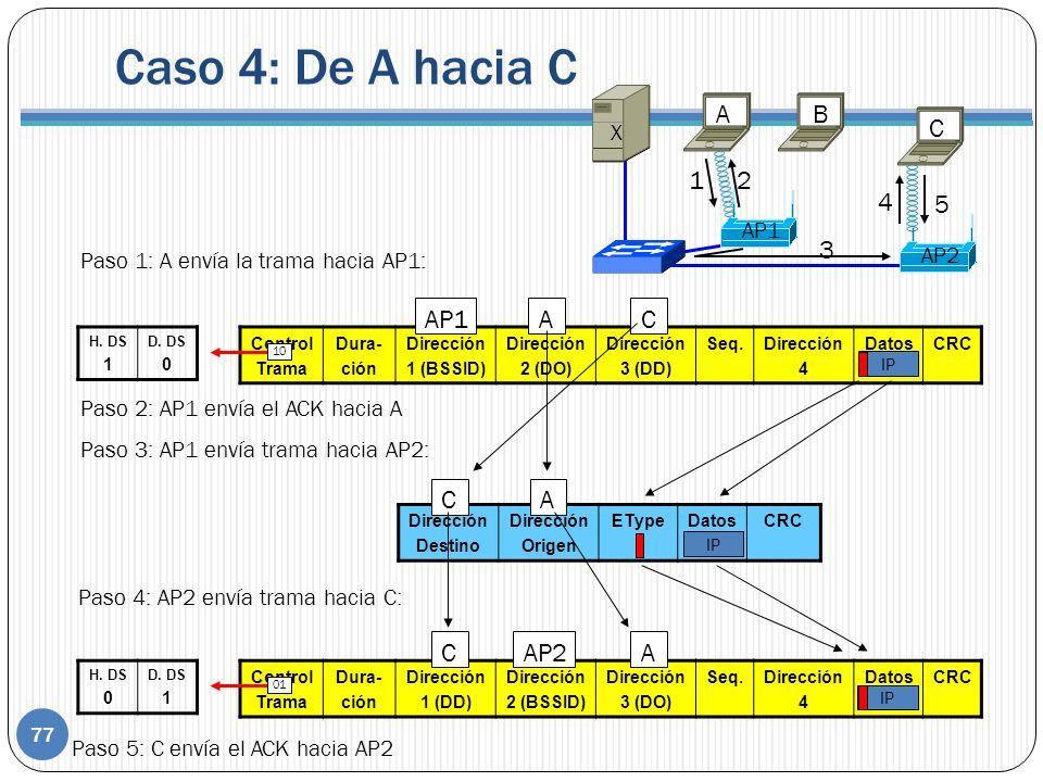 Control Trama Dura- ción Dirección 1 (DD) Dirección 2 (BSSID) Dirección 3 (DO) Seq.Dirección 4 DatosCRC IP Control Trama Dura- ción Dirección 1 (BSSID