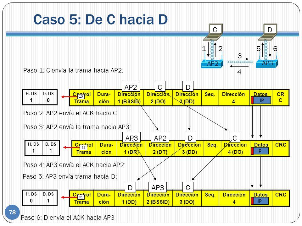 Control Trama Dura- ción Dirección 1 (BSSID) Dirección 2 (DO) Dirección 3 (DD) Seq.Dirección 4 DatosCR C Control Trama Dura- ción Dirección 1 (DD) Dirección 2 (BSSID) Dirección 3 (DO) Seq.Dirección 4 DatosCRC Control Trama Dura- ción Dirección 1 (DR) Dirección 2 (DT) Dirección 3 (DD) Seq.Dirección 4 (DO) DatosCRC IP CAP2D H.