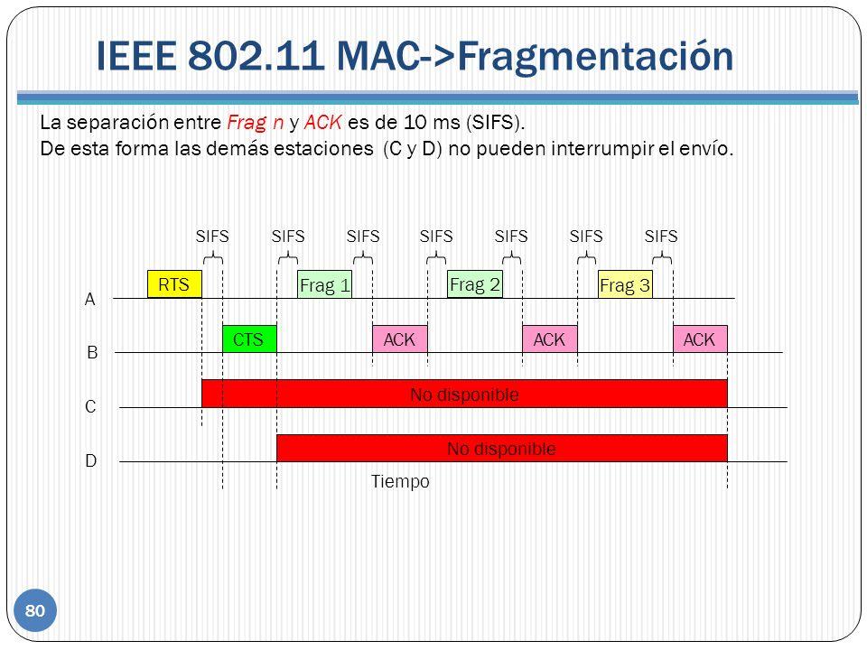 IEEE 802.11 MAC->Fragmentación La separación entre Frag n y ACK es de 10 ms (SIFS). De esta forma las demás estaciones (C y D) no pueden interrumpir e