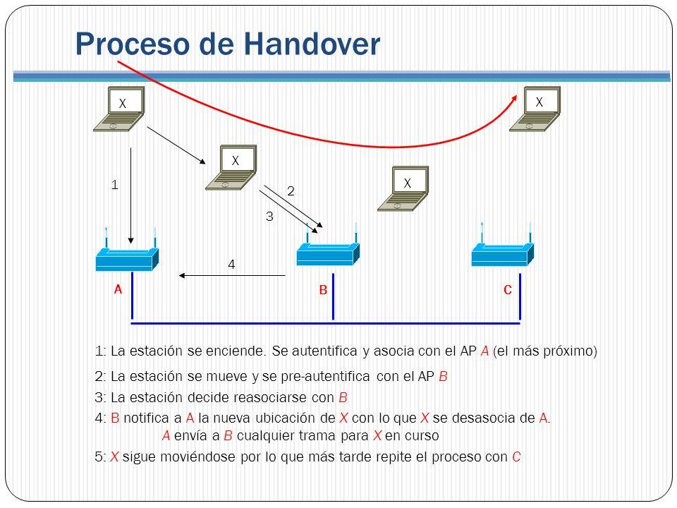 Proceso de Handover 1: La estación se enciende. Se autentifica y asocia con el AP A (el más próximo) 2: La estación se mueve y se pre-autentifica con
