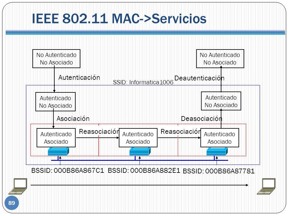 IEEE 802.11 MAC->Servicios 89 No Autenticado No Asociado Autenticado No Asociado Autenticación Autenticado No Asociado No Autenticado No Asociado Deautenticación AsociaciónDeasociación SSID: Informatica1006 BSSID: 000B86A867C1BSSID: 000B86A882E1 BSSID: 000B86A87781 Reasociación Autenticado Asociado Autenticado Asociado Autenticado Asociado