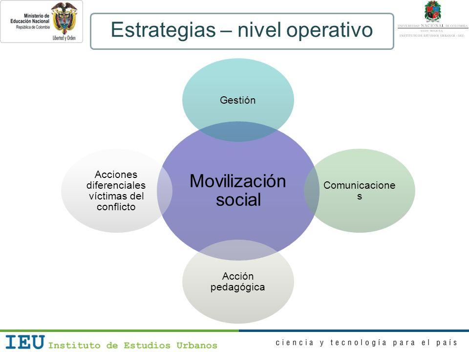 Movilización social Gestión Comunicacione s Acción pedagógica Acciones diferenciales víctimas del conflicto Estrategias – nivel operativo