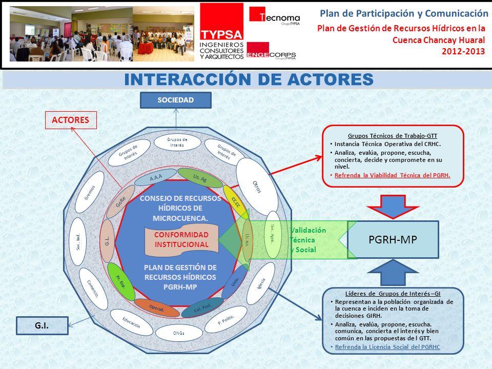 Formulación del Plan Participativo de Gestión de Recursos Hídricos en la Cuenca Chancay-Lambayeque 2012-2013 SOCIEDAD INTERACCIÓN DE ACTORES CONSEJO D