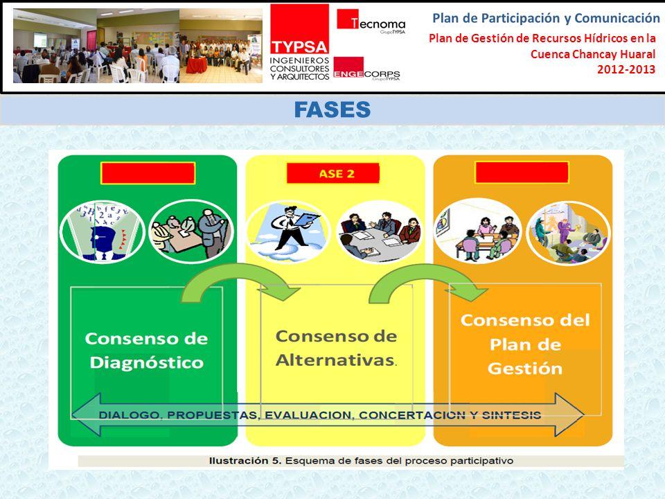 Formulación del Plan Participativo de Gestión de Recursos Hídricos en la Cuenca Chancay-Lambayeque 2012-2013 FASES Plan de Gestión de Recursos Hídrico
