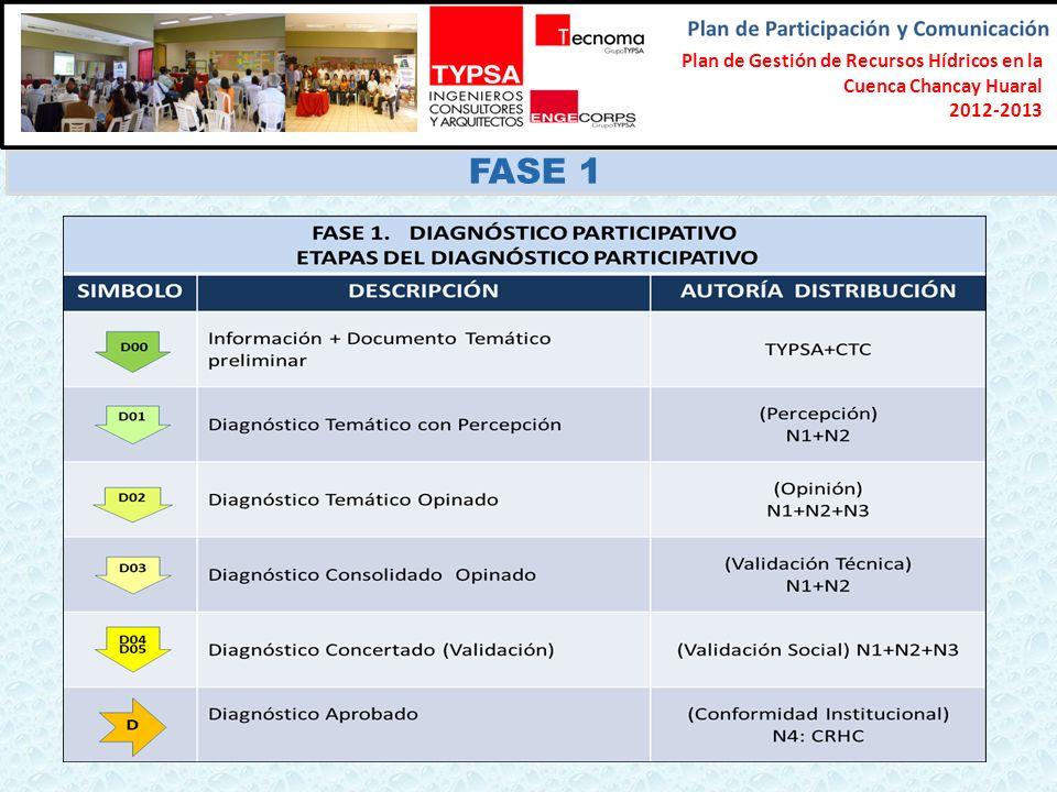 Formulación del Plan Participativo de Gestión de Recursos Hídricos en la Cuenca Chancay-Lambayeque 2012-2013 FASE 1 Plan de Gestión de Recursos Hídric