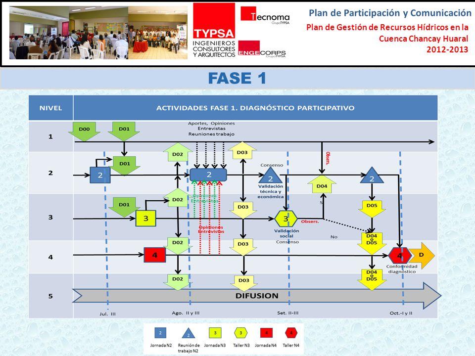 Formulación del Plan Participativo de Gestión de Recursos Hídricos en la Cuenca Chancay-Lambayeque 2012-2013 FASE 1 Plan de Gestión de Recursos Hídricos en la Cuenca Chancay Huaral 2012-2013