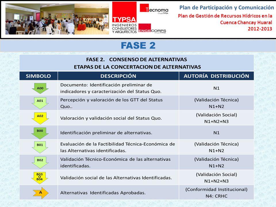 Formulación del Plan Participativo de Gestión de Recursos Hídricos en la Cuenca Chancay-Lambayeque 2012-2013 FASE 2 Plan de Gestión de Recursos Hídricos en la Cuenca Chancay Huaral 2012-2013