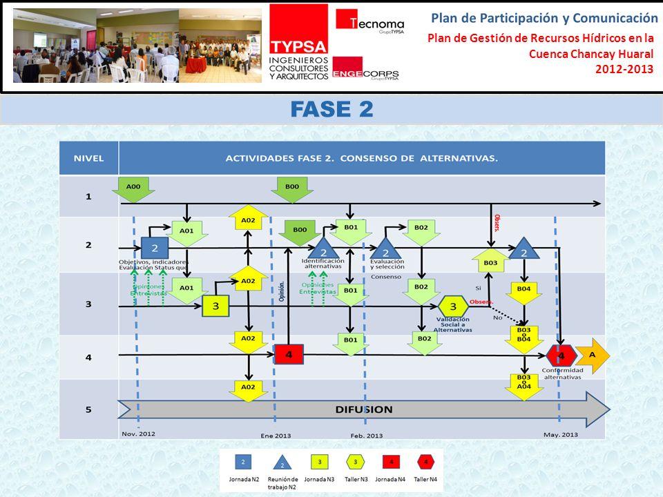 Formulación del Plan Participativo de Gestión de Recursos Hídricos en la Cuenca Chancay-Lambayeque 2012-2013 FASE 2 Plan de Gestión de Recursos Hídric