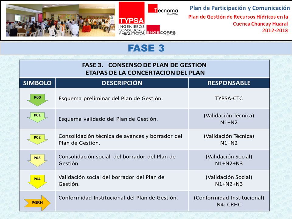 Formulación del Plan Participativo de Gestión de Recursos Hídricos en la Cuenca Chancay-Lambayeque 2012-2013 FASE 3 Plan de Gestión de Recursos Hídricos en la Cuenca Chancay Huaral 2012-2013