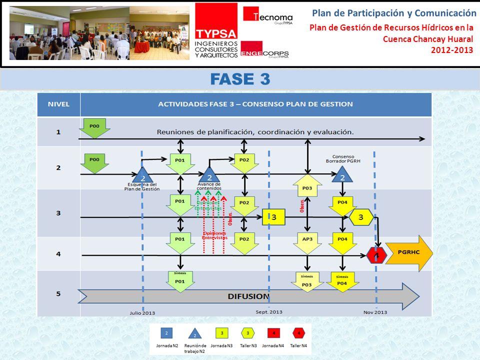 Formulación del Plan Participativo de Gestión de Recursos Hídricos en la Cuenca Chancay-Lambayeque 2012-2013 FASE 3 Plan de Gestión de Recursos Hídric