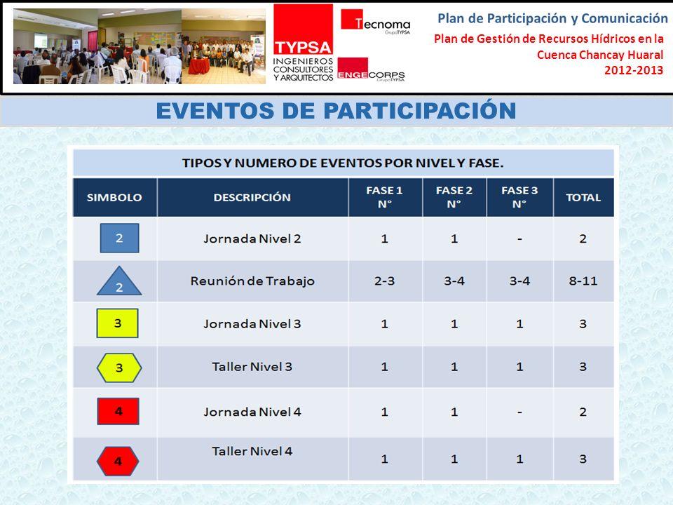 Formulación del Plan Participativo de Gestión de Recursos Hídricos en la Cuenca Chancay-Lambayeque 2012-2013 EVENTOS DE PARTICIPACIÓN Plan de Gestión