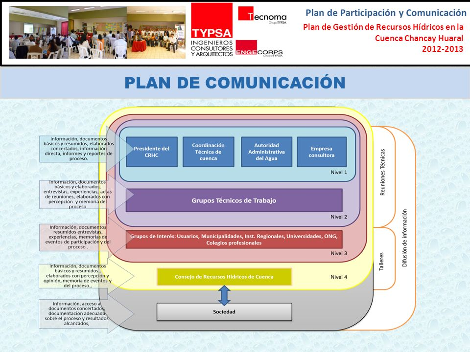 Formulación del Plan Participativo de Gestión de Recursos Hídricos en la Cuenca Chancay-Lambayeque 2012-2013 PLAN DE COMUNICACIÓN Plan de Gestión de R