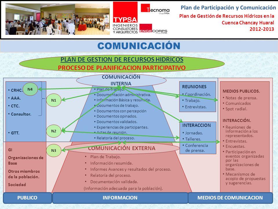 Formulación del Plan Participativo de Gestión de Recursos Hídricos en la Cuenca Chancay-Lambayeque 2012-2013 COMUNICACIÓN Plan de Trabajo.