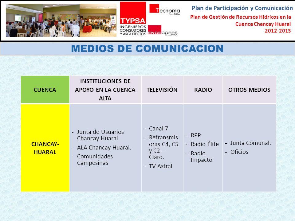 Formulación del Plan Participativo de Gestión de Recursos Hídricos en la Cuenca Chancay-Lambayeque 2012-2013 MEDIOS DE COMUNICACION CUENCA INSTITUCIONES DE APOYO EN LA CUENCA ALTA TELEVISIÓNRADIOOTROS MEDIOS CHANCAY- HUARAL Junta de Usuarios Chancay Huaral ALA Chancay Huaral.