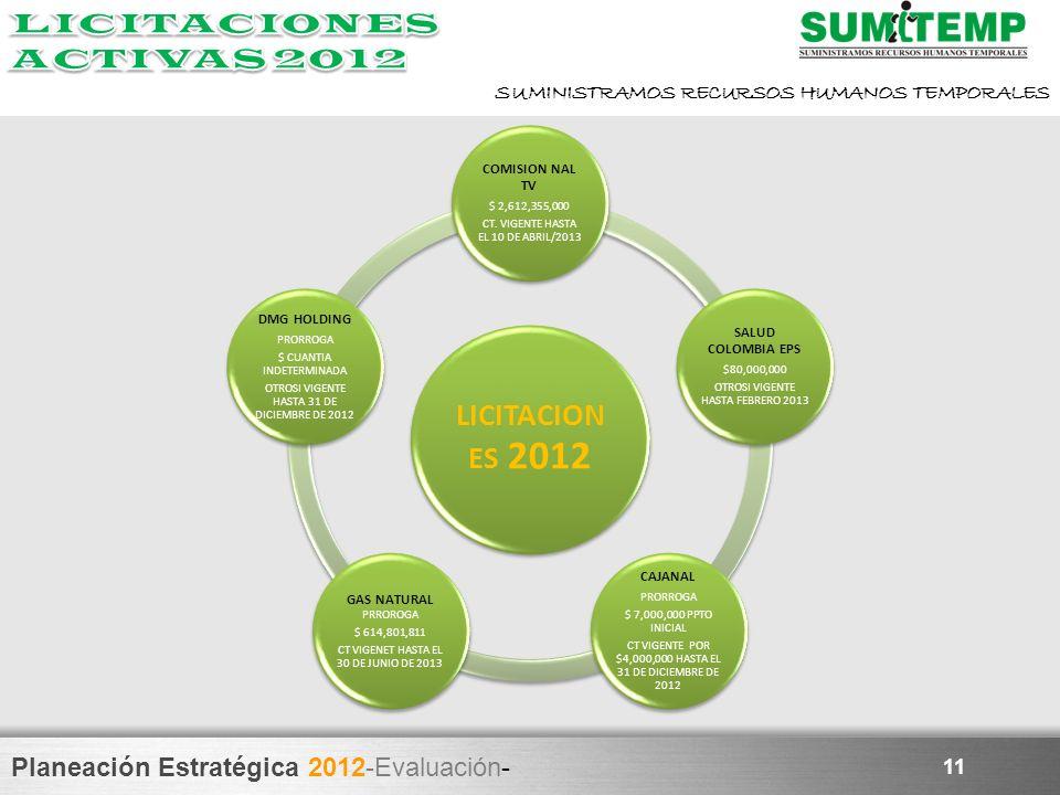 Planeación Estratégica 2012-Evaluación- SUMINISTRAMOS RECURSOS HUMANOS TEMPORALES 11 LICITACION ES 2012 COMISION NAL TV $ 2,612,355,000 CT. VIGENTE HA