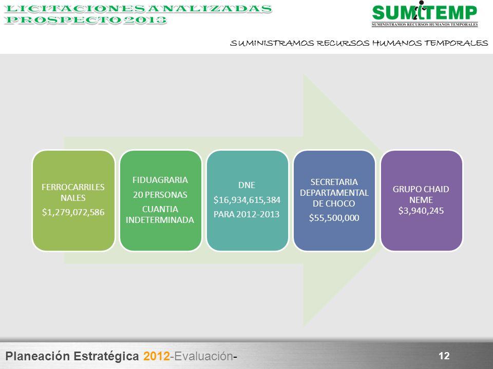 Planeación Estratégica 2012-Evaluación- SUMINISTRAMOS RECURSOS HUMANOS TEMPORALES 12 FERROCARRILES NALES $1,279,072,586 FIDUAGRARIA 20 PERSONAS CUANTI