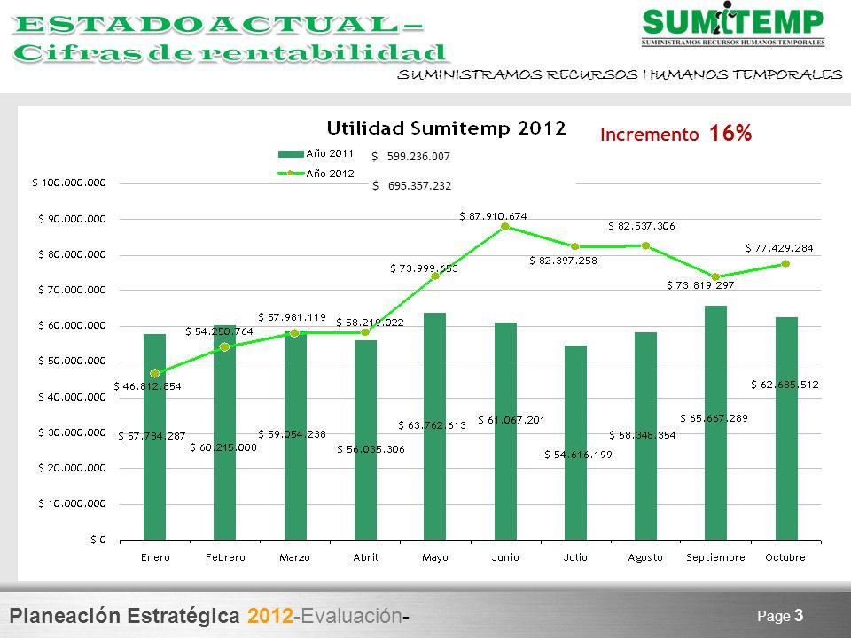 Planeación Estratégica 2012-Evaluación- SUMINISTRAMOS RECURSOS HUMANOS TEMPORALES Page 3 Incremento 16% $ 599.236.007 $ 695.357.232