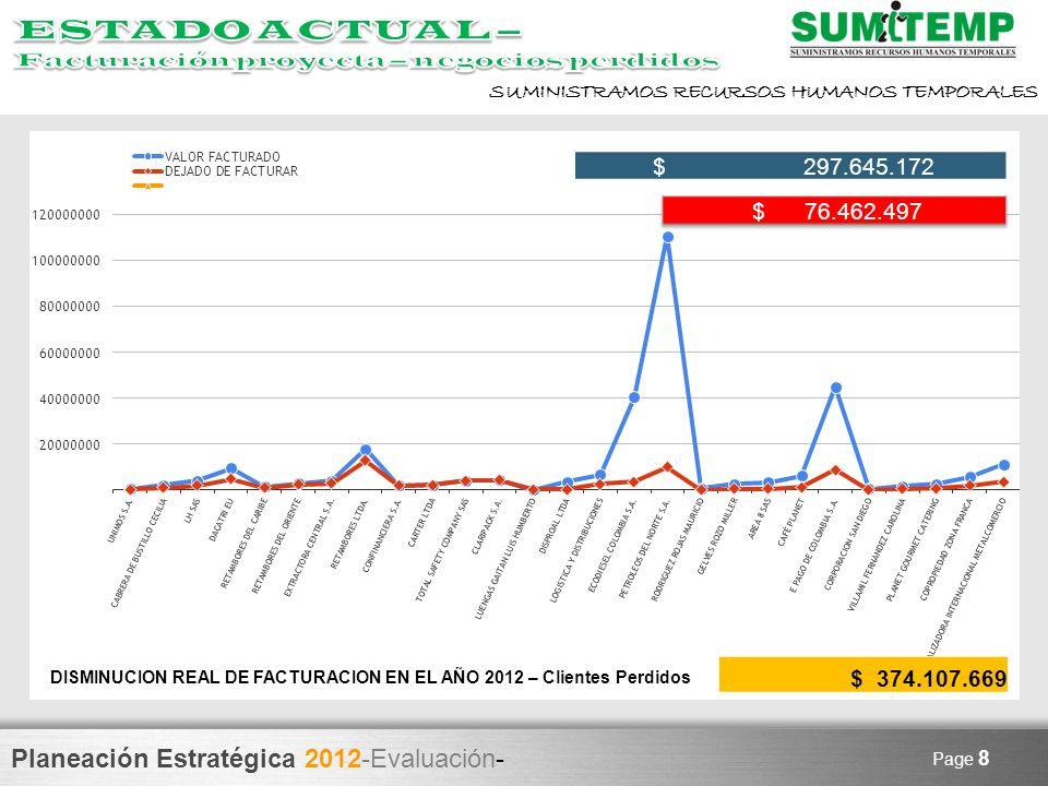 Planeación Estratégica 2012-Evaluación- SUMINISTRAMOS RECURSOS HUMANOS TEMPORALES Page 8 $ 297.645.172 $ 374.107.669 DISMINUCION REAL DE FACTURACION E