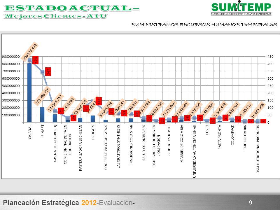 Planeación Estratégica 2012-Evaluación- SUMINISTRAMOS RECURSOS HUMANOS TEMPORALES 9