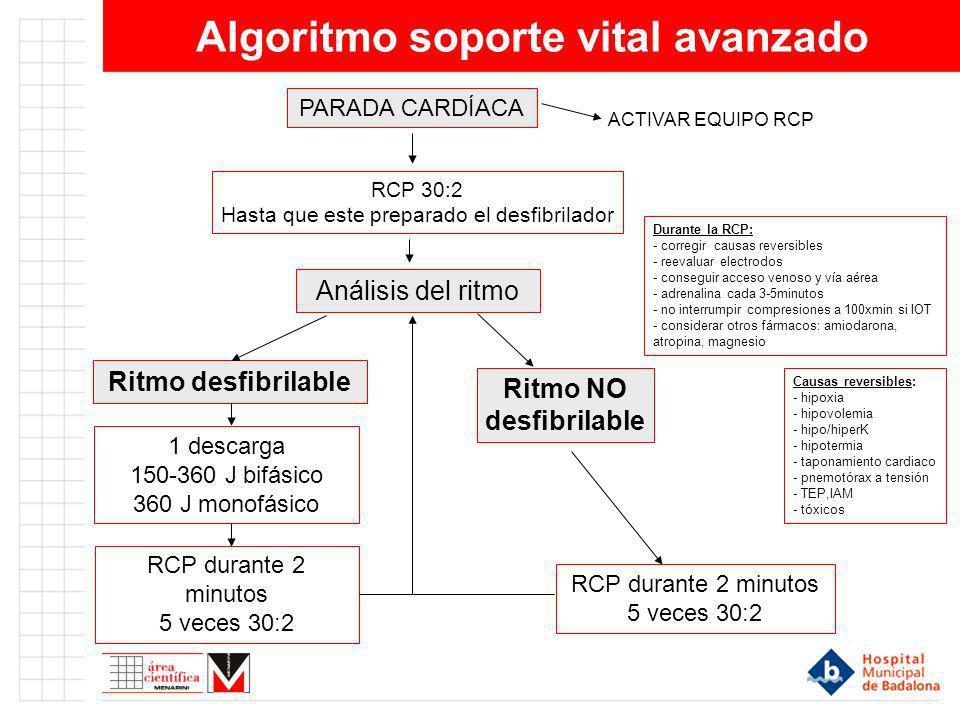 Algoritmo soporte vital avanzado PARADA CARDÍACA RCP 30:2 Hasta que este preparado el desfibrilador Análisis del ritmo Ritmo desfibrilable 1 descarga