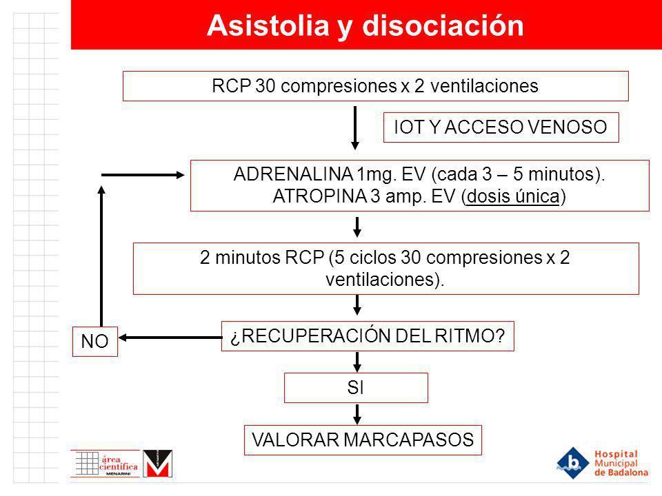 Asistolia y disociación IOT Y ACCESO VENOSO ADRENALINA 1mg. EV (cada 3 – 5 minutos). ATROPINA 3 amp. EV (dosis única) ¿RECUPERACIÓN DEL RITMO? SI VALO