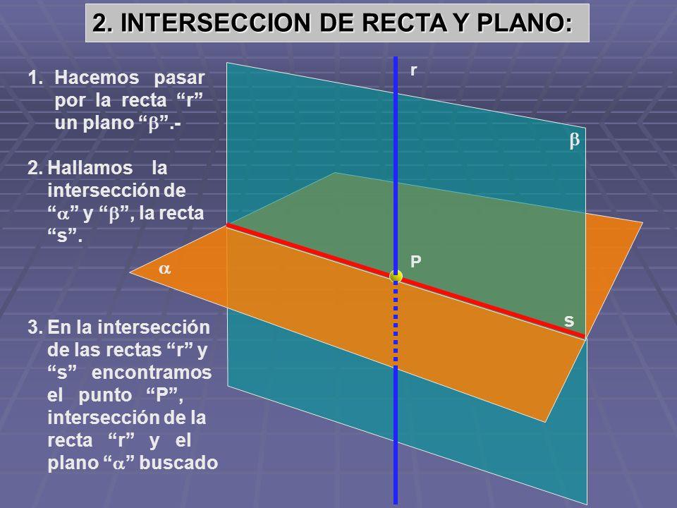 s P 2.Hallamos la intersección de y, la recta s. 3.En la intersección de las rectas r y s encontramos el punto P, intersección de la recta r y el plan